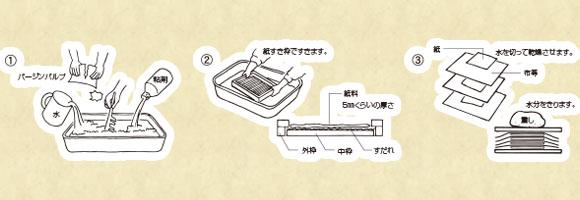 紙すき 作り方